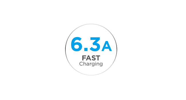 6.3A Output for Ultra-Fast Charging